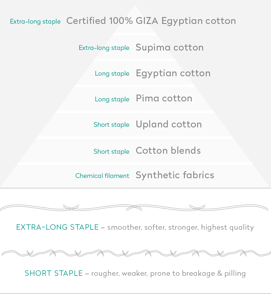 Diagram-ranking-quality-of-cotton-varieties